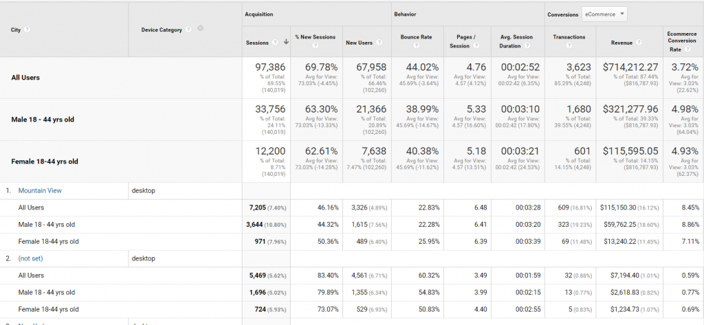 Google Analytics - Buyer personas