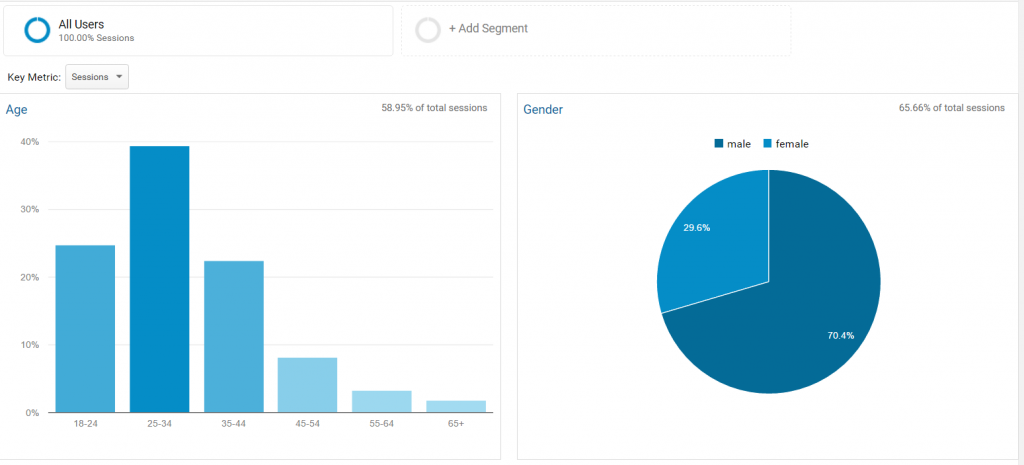 Google Analytics - Age / Gender
