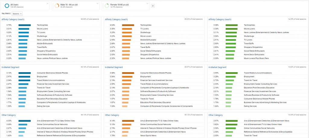 Google Analytics - Interests overview