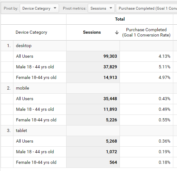 Google Analytics - Device