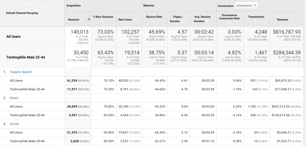 Google Analytics - Channel Performance