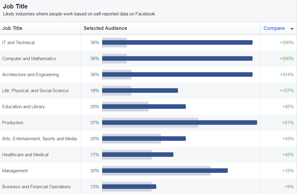 Facebook Audience Insights - Job Title