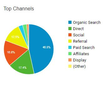 Marketing channel report