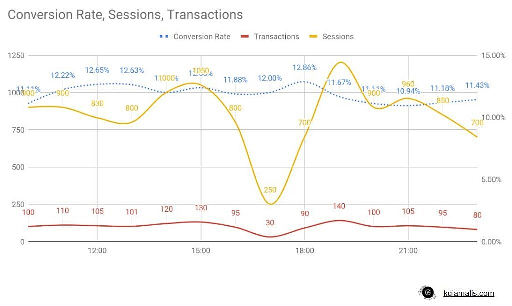 Conversion Rate, Sessions, Transactions.