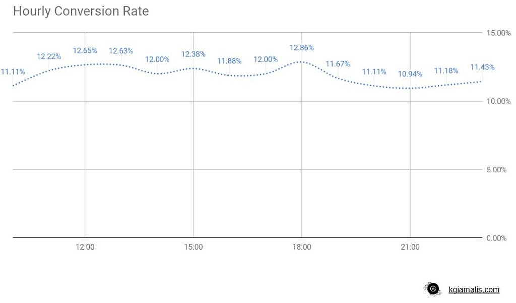 Hourly conversion rate report