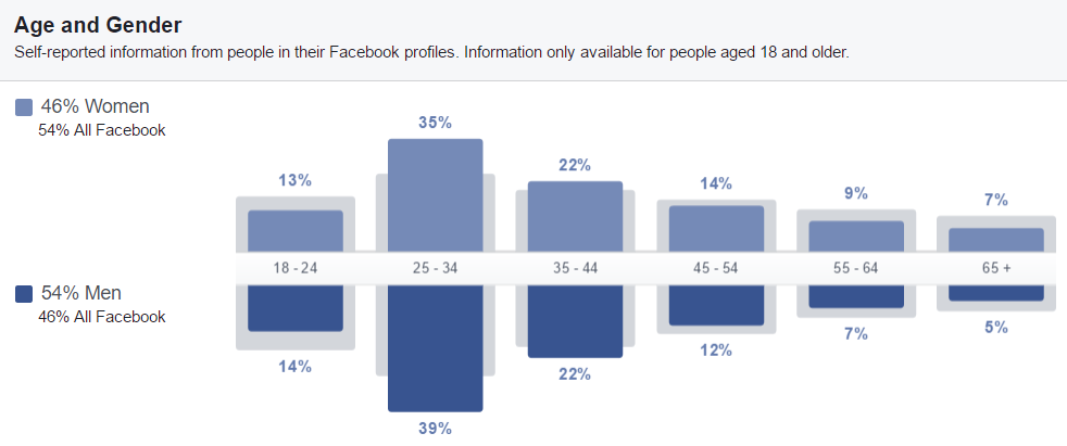 Facebook Audience Insights - Age/Gender