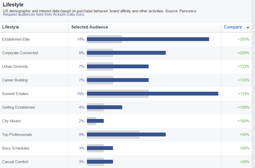 Facebook Audience Insights - Lifestyle