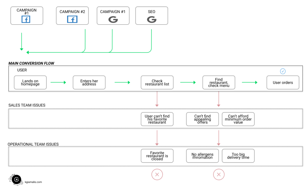 Marketplace user flow (sample) with operational & sales issues along with marketing sources