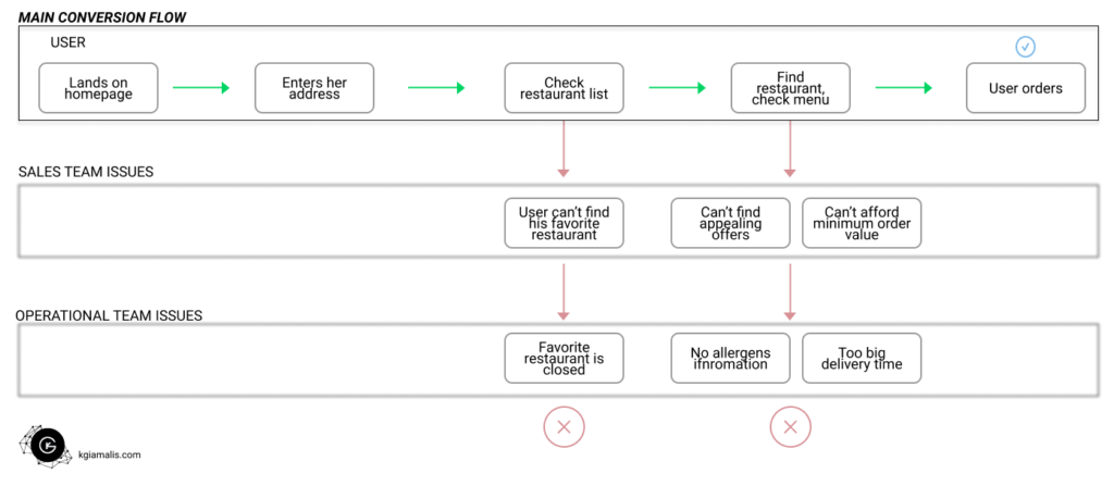 Marketplace user flow (sample) with operational & sales issues