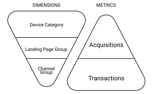 Dimensions & metrics to start a conversion rate analysis